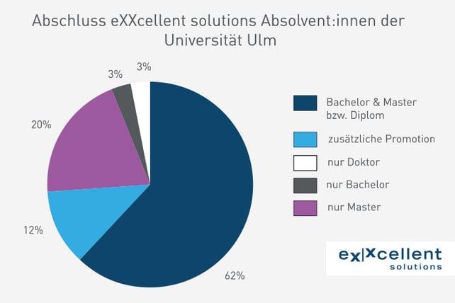 Abschluss_Absolventen-Uni-Ulm