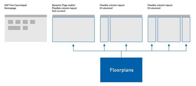 SAP Fiori Floorplans