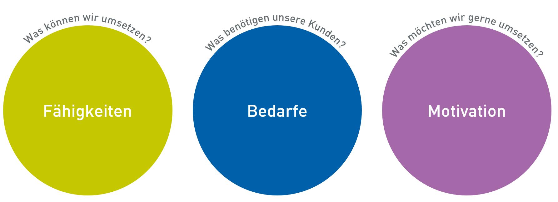Kreise-Bedarfe