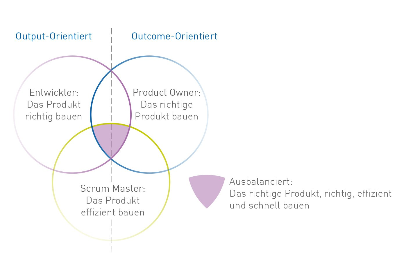 Agiles Projektmanagement Output-Outcome-Orientierung