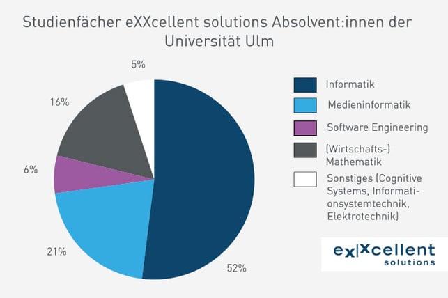 Studienfächer_Absolventen_Uni_Ulm