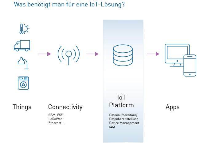 Komponenten einer IoT-Lösung