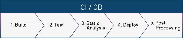 Bereiche des CI/CD