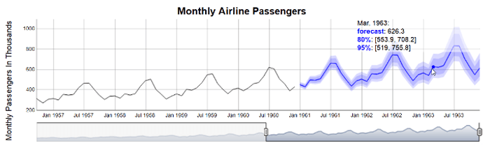 Forecast monthly airline passengers