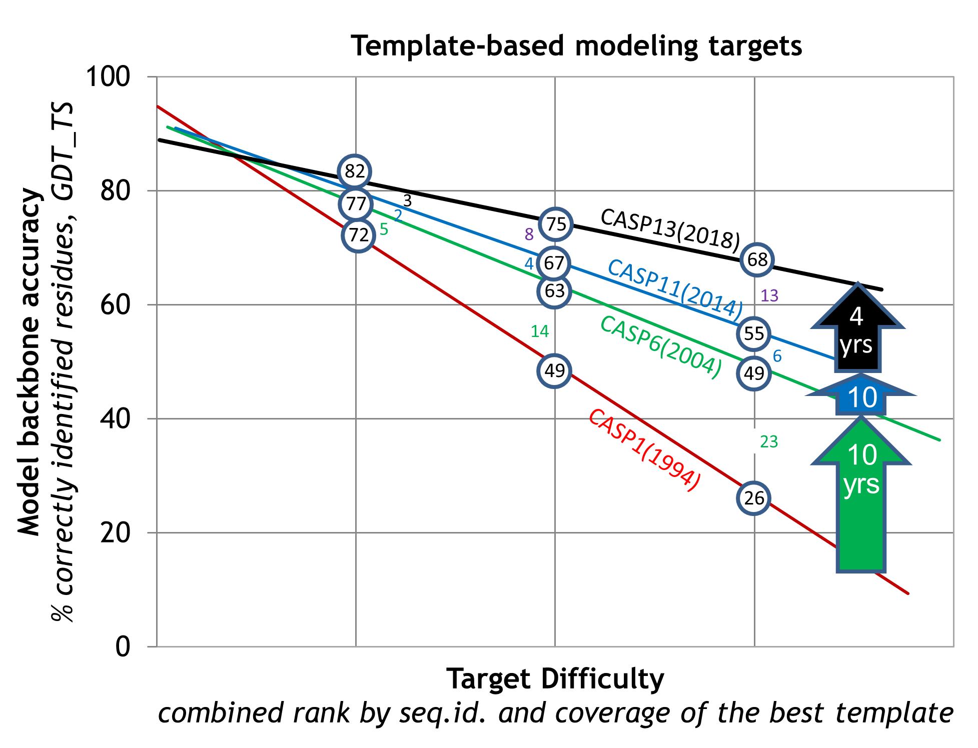 template-based-modeling-targets